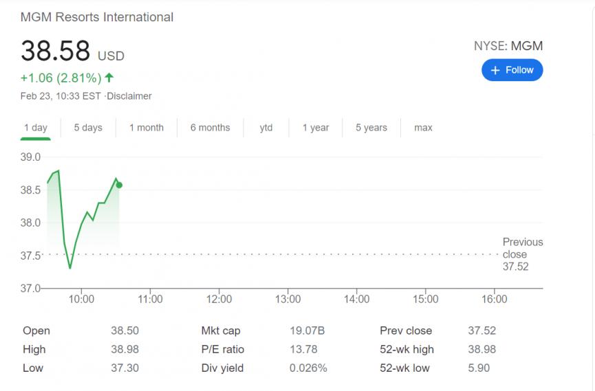 MGM International Stock 2.23.21